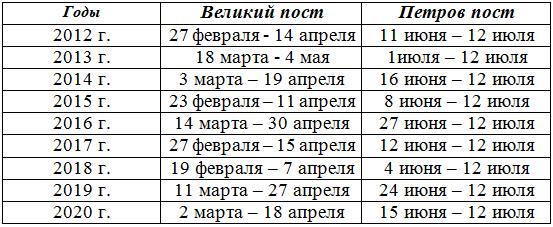 Какого числа начинается Петров пост в 2017 году. Календарь питания по дням